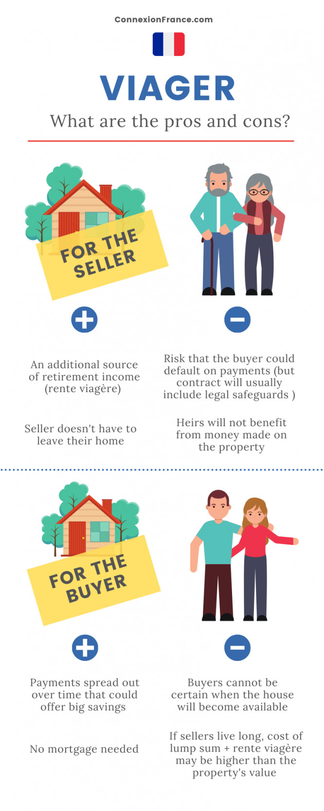 An infographic showing the pros and cons of buying or selling property en viager in France
