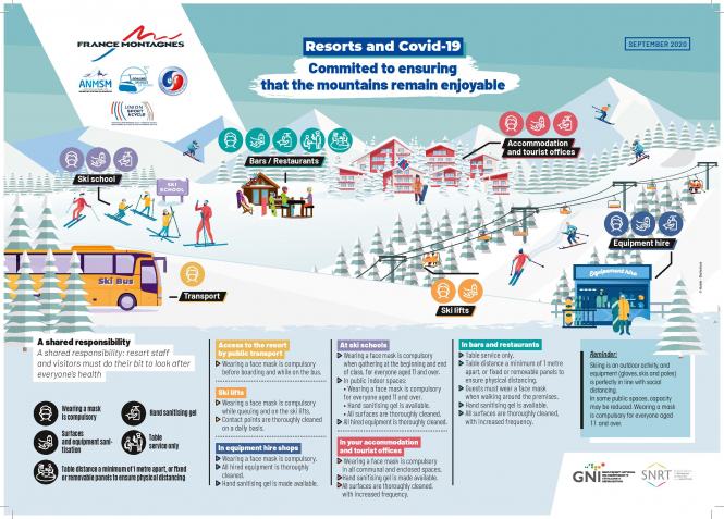 France Montagnes' infographic explaining COVID-19 health protocols