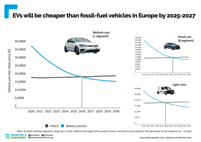 Electric fossil fuel vehicles