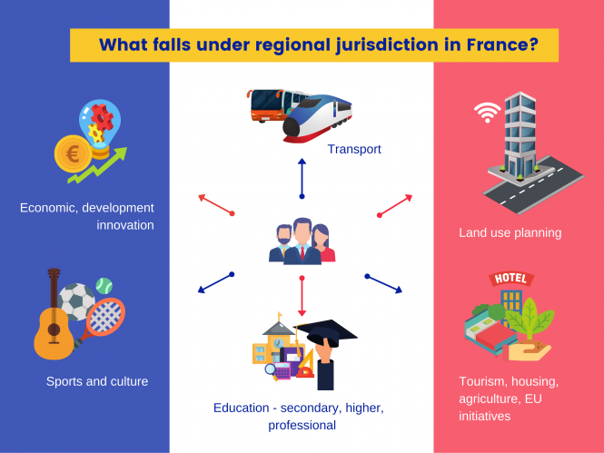 France regional elections
