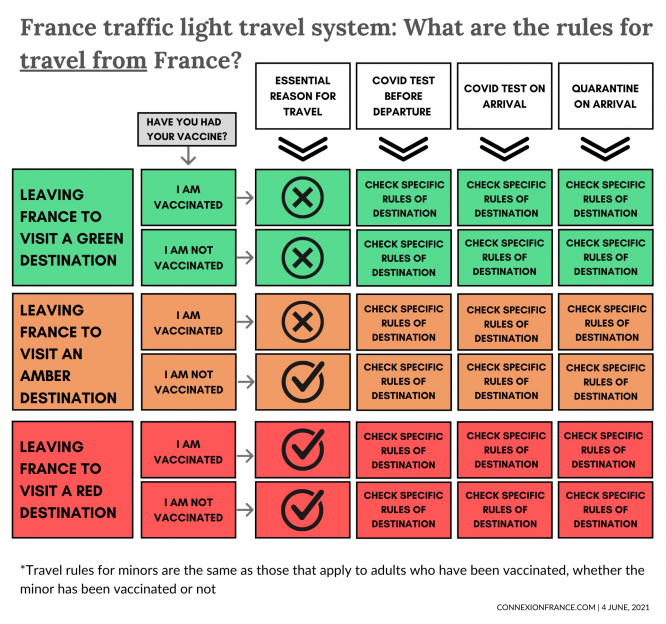 France traffic light travel system rules for travel from France