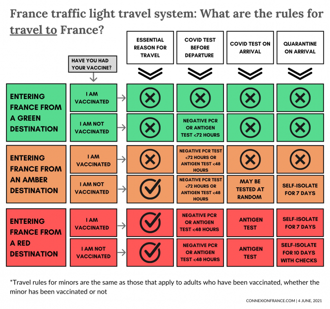 France traffic light travel system rules for travel to France