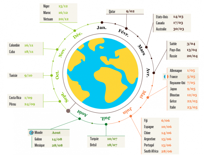 graphic of the Earth with certain dates picked out