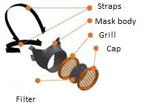 How it works: the innovative protective mask by Ouvry and Michelin.