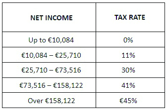 Income tax 2020 in France