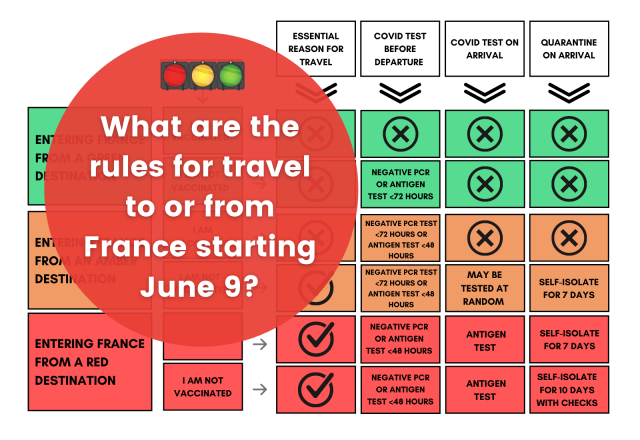 France travel traffic-light system: A table showing what the rules are for travel to and from France