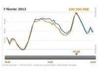 Peak power usage graph from RTE