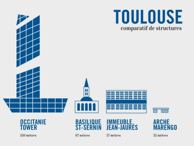 Graphic shows relative scale of several buildings with skyscraper and church
