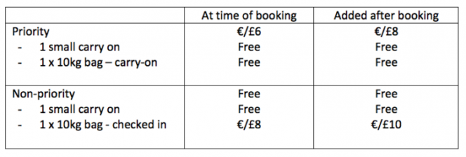 Details of cabin bag policy